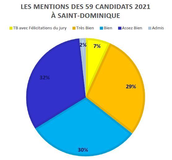 Baccalauréat 2021 : 98 % de mentions et 100 % de reçus